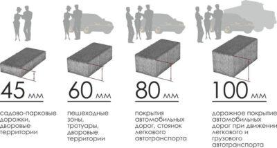Правила и критерии выбора тротуарной плитки